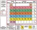 Klappbares Periodensystem der Elemente - Periodensystem der Atomarten; Band 3