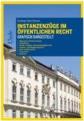 Instanzenzüge im öffentlichen Recht grafisch dargestellt (f. Österreich)