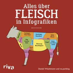 Alles über Fleisch in Infografiken