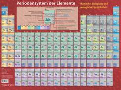 Periodensystem der Elemente, Tafel